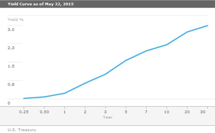 The trouble with the yield curve - http://www.creditvisionary.com/the-trouble-with-the-yield-curve