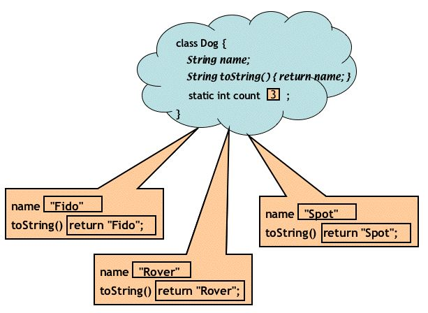 Difference between static and non-static method in Java, a complete guide to learn about static method, when to use them and what are price you need to pay for that. #java