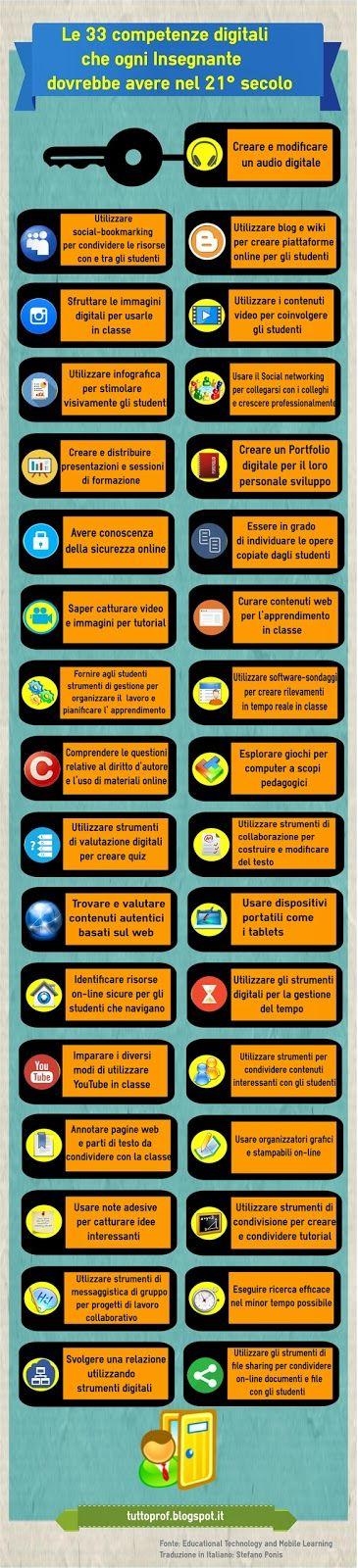 TUTTOPROF.: Le 33 competenze digitali che ogni Insegnante dovrebbe avere nel 21° SECOLO - Infografica
