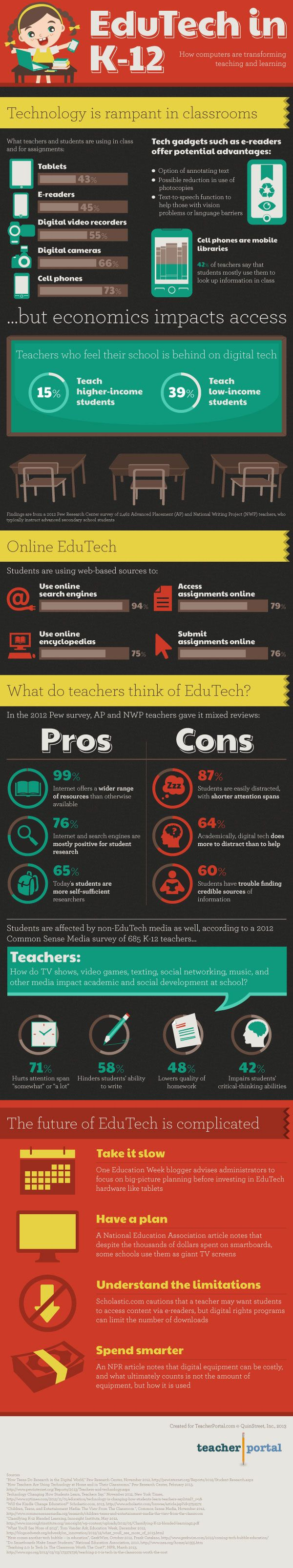 This infographic takes a look at what kind of educational technology is being used the most in the classroom, along with the impact it is having. Check it out!