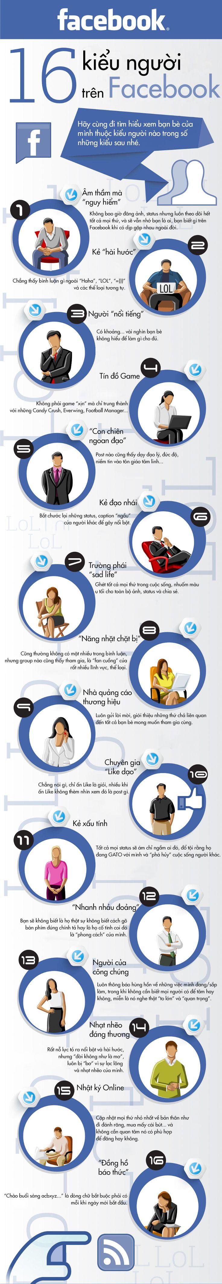 Đây là 16 kiểu người đặc trưng trên Facebook. Bạn thuộc loại nào? - Ảnh 1.