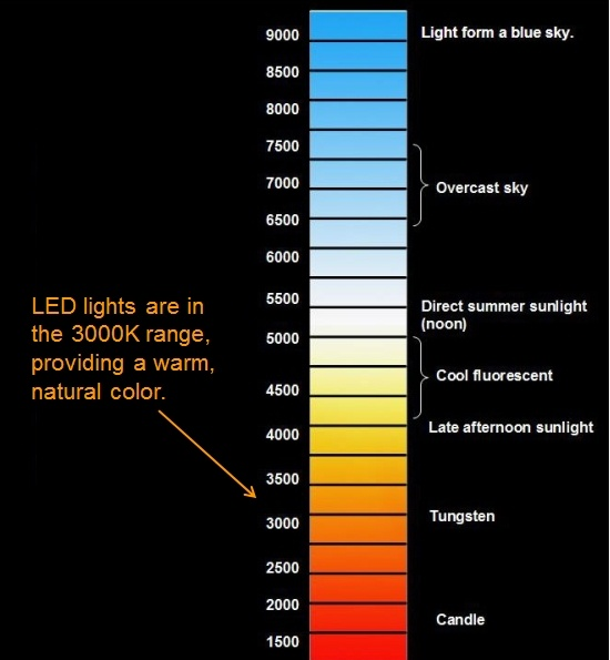 Types Of Light On The Color Temperature Scale.