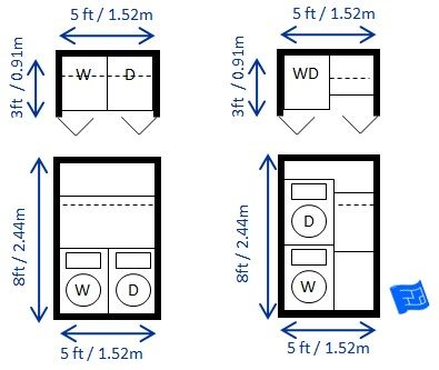 Laundry room dimensions for larger appliances (US / Canada) - This is a 2 unit wide laundry closet.  The dotted line indicates a drying bar. Click through to website for more on laundry design and home design in general.