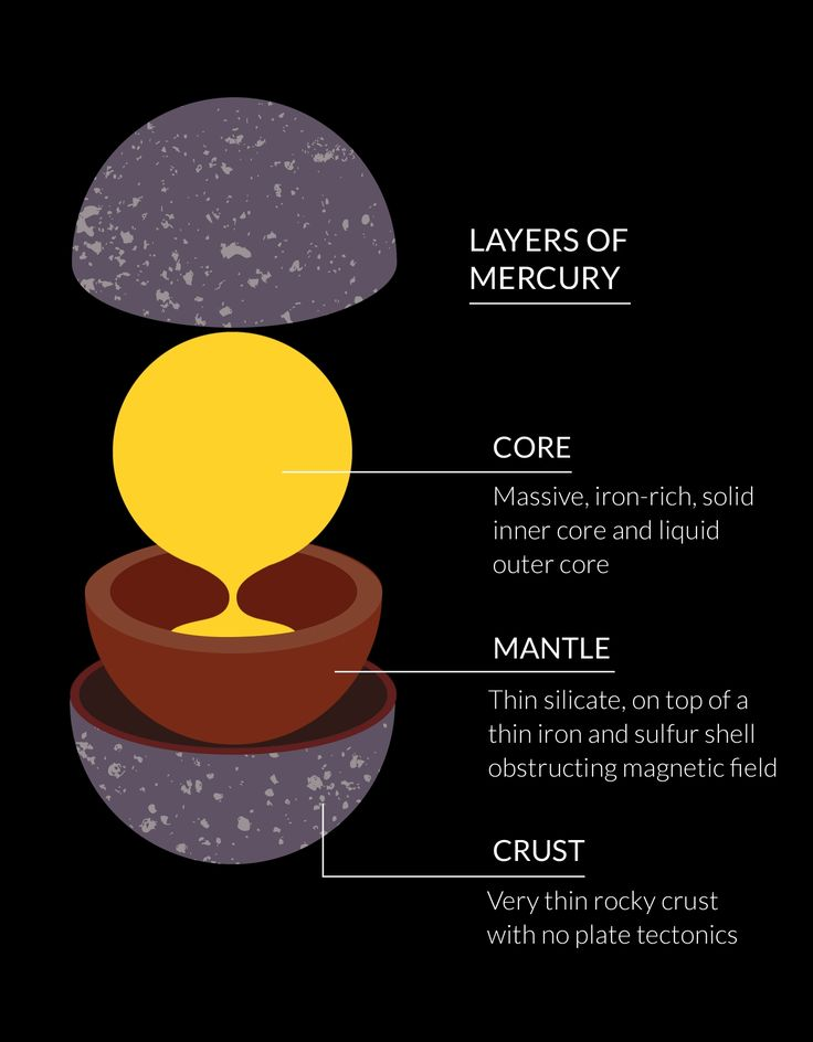 This Mercury Diagram Was Inspired By Sfsf U0026 39 S Layers Product