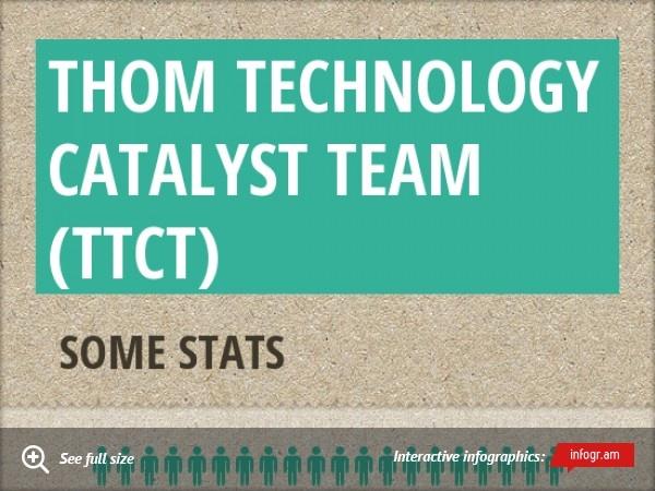 Infographic: Thom Technology Catalyst Team (TTCT)