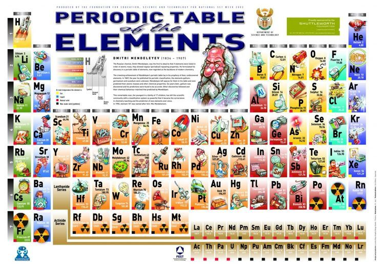 Periodic table with an image showing an application for each element.