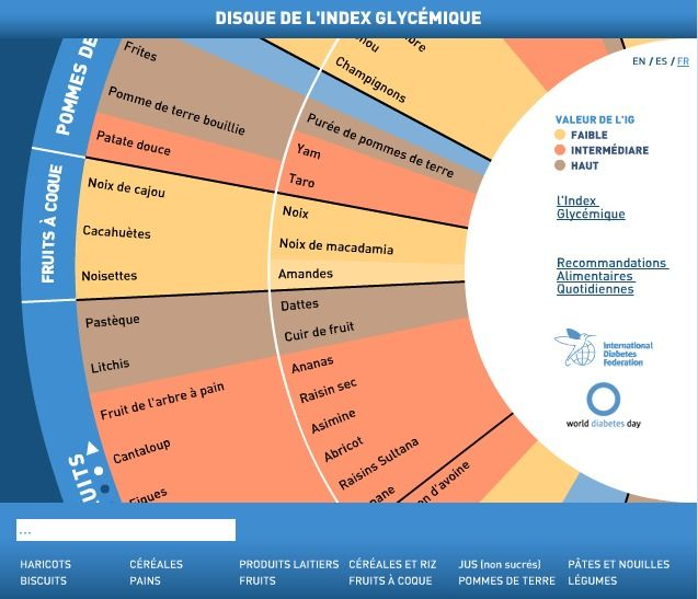 Disque de l'index glycémique
