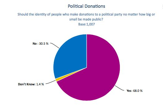 "Recent NZ poll shows more people want complete transparency over who is making donations to NZ political parties. In 'The Corporation' it is suggested that the line between political power and business has at best become blurred, at worst non-existent. Is this a call for the ""pervasive influence of large corporates"" to be outed? (Public wants Parties to come clean. Retrieved from stuff.co.nz, 2014)"