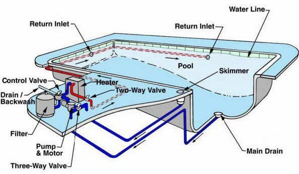 Pool System Plan Scheme In 2020 Swimming Pool Construction Swimming Pool Plumbing Swimming Pool Designs