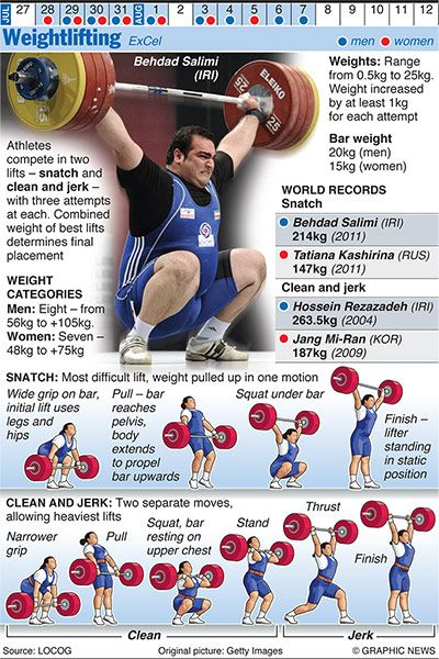 #OLYMPICS 2012: Weightlifting    Credit: Graphic News Ltd    www.guardian.co.uk/sport/datablog/gallery/2012/jun/25/olympics-infographics-other-sports?CMP=SOCNETIMG8759I