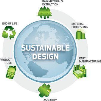 De Nederlandse bevolking is zich steeds meer bewust van het belang van Maatschappelijk verantwoord ondernemen (MVO) en duurzaamheid. Het is daarom voor bedrijven belangrijk om een 'groen' en milieuvriendelijk imago te hebben. Dit kan het doen door duurzame producten en diensten te verkopen of door duurzame bedrijfsprocessen te implementeren.