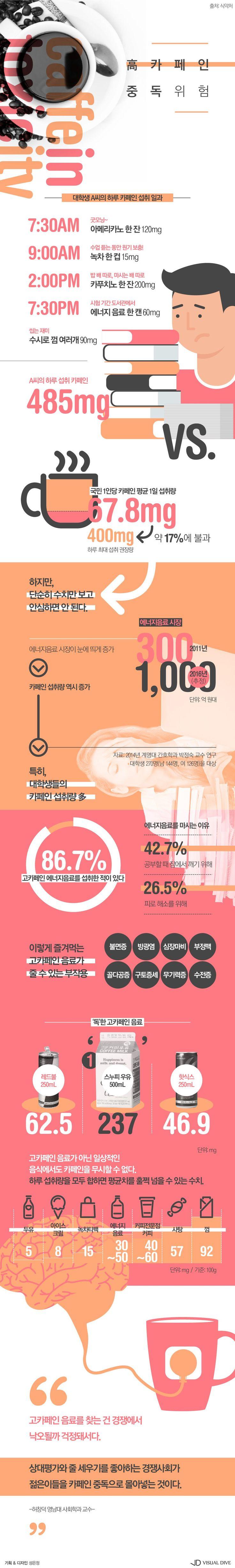 잠 못 드는 대한민국, 고[高]카페인에 중독된 사회 [인포그래픽] #caffeine / #Infographic ⓒ 비주얼다이브 무단 복사·전재·재배포 금지