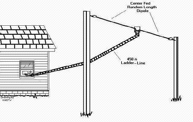 VE3SQB ANTENNA DESIGN PROGRAMS EN82NE Antenna Design ProgramsWith surface mount technology and microcircuitry most hams no longer build their own equipment