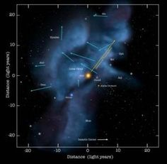 Our Solar System is traveling through a cloud as hot as the surface of the sun! The Local Interstellar Cloud, is an interstellar cloud that is approximately 30 light years long. Our Solar System entered this cloud anywhere from 44,000 and 150,000 years ago, and is expected to make it's exit in the next 10,000 to 20,000 years...