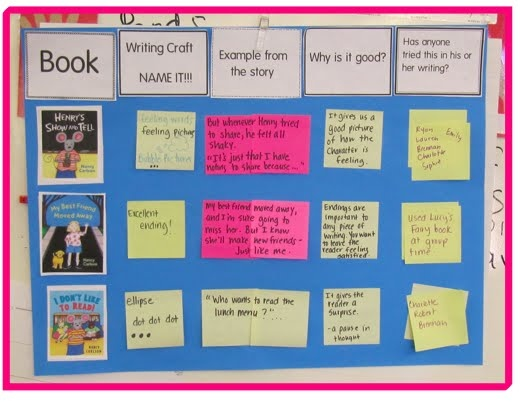 Writing craft anchor chart kinda like a author book study for How to write a craft book