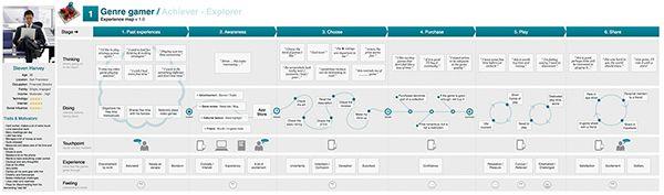 Customer journey map - mobile game journey