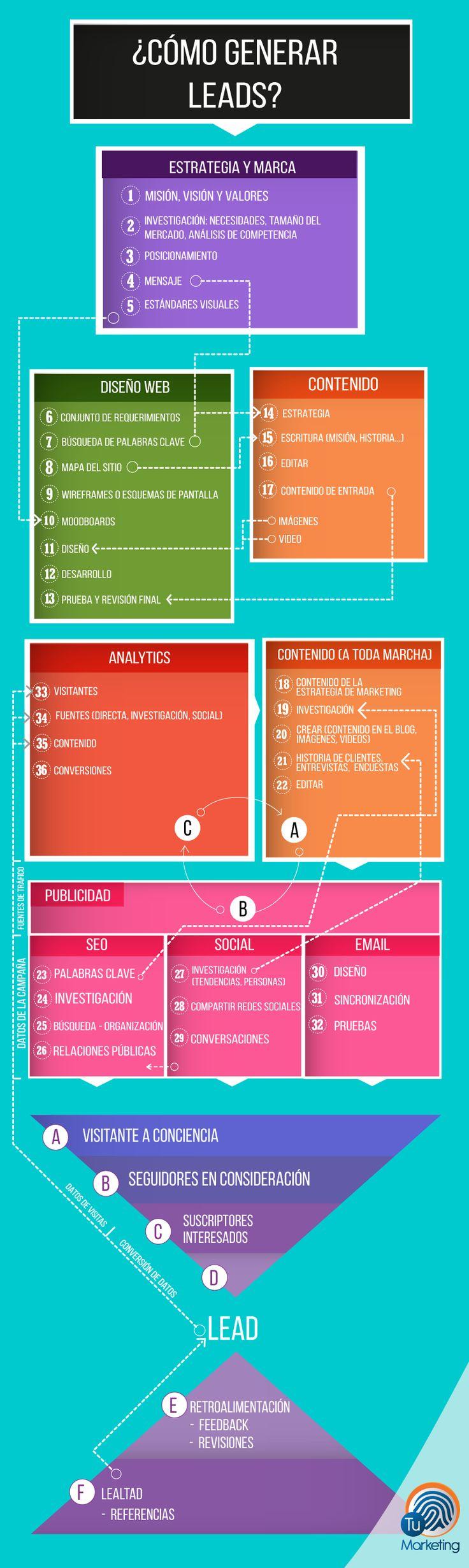 Cómo generar Leads #infografia #infographic #marketing