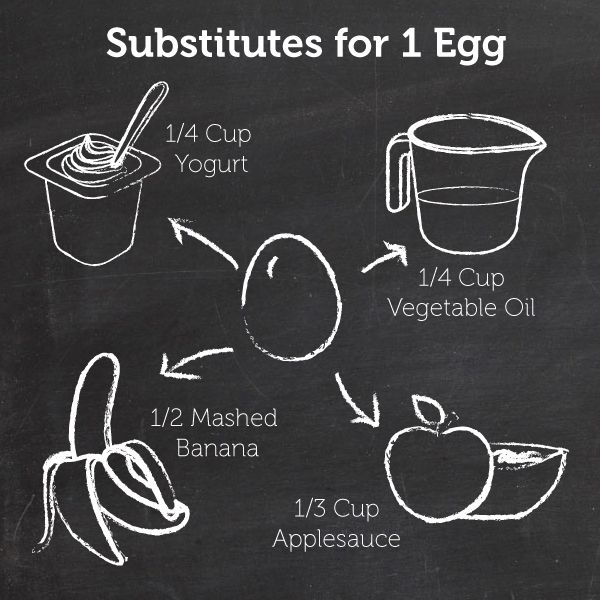 Here's a handy chart for when you're baking and out of eggs.