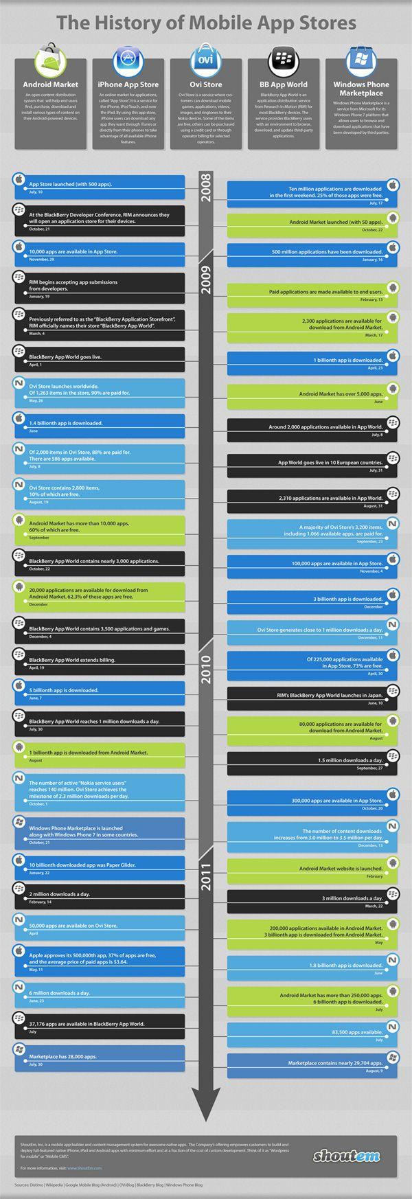 Infografía desde el lanzamiento de la App Store de Apple, julio 2008 hasta 2011. #appstores #mobile #trends