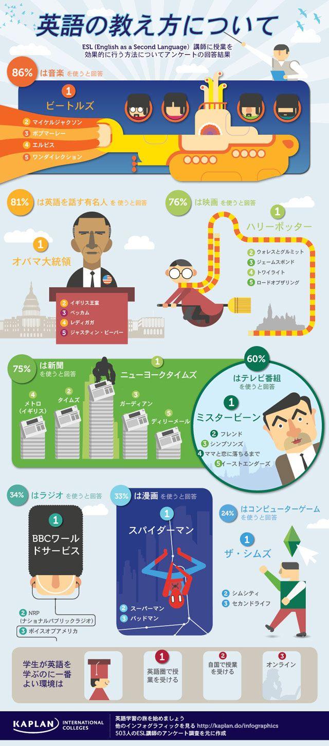 インフォグラフィック:英語を効果的に教えるには?
