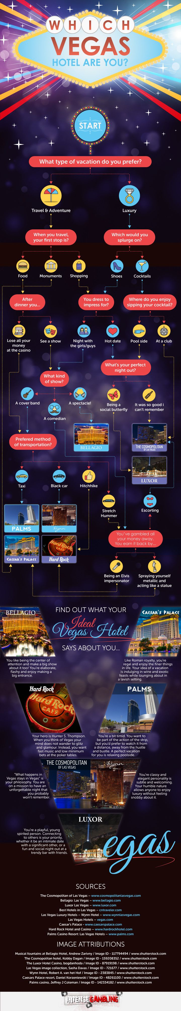 Which Vegas Hotel Are You? #infographic #LasVegas #Travel #Hotel