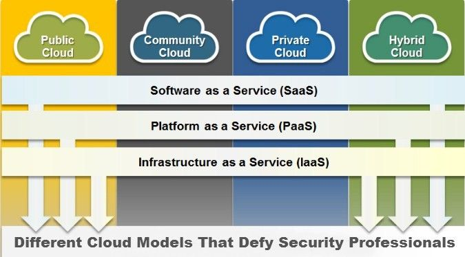 """Article about """"Different Cloud Models That Defy Security Professionals"""". See more at: http://www.esds.co.in/blog/different-cloud-models-that-defy-security-professionals/"""