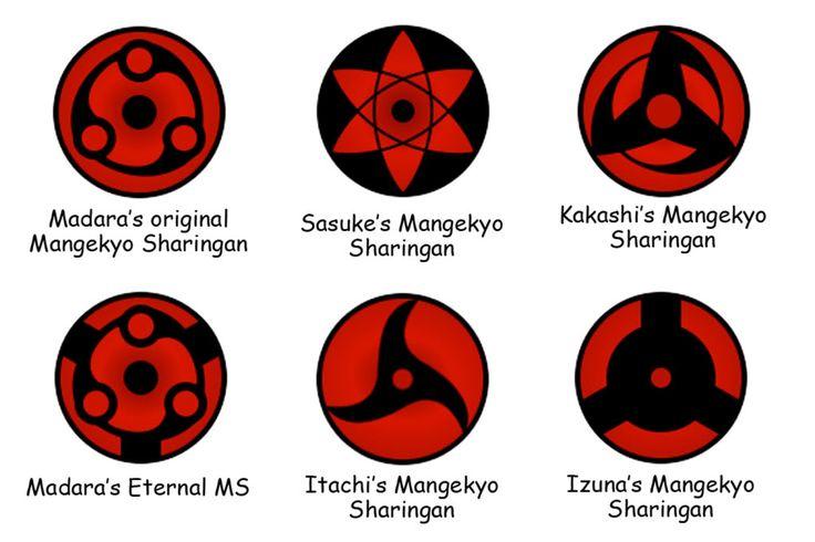 Los tipos diferentes de Mangekyou Sharingan