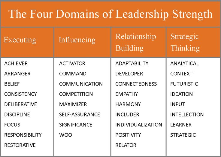 64 best images about strengthsfinder training slides on