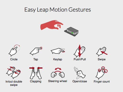 Easy Leap Motion Gestures and Starter Kit Unity Asset Store