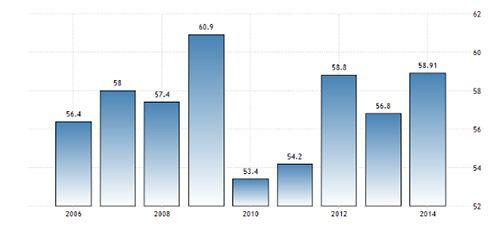 Enquanto no mundo todo, desde a crise financeira de 2008, as taxas estão excepcionalmente baixas, o Brasil é uma exceção a esse cenário mundial. Estamos indo na contramão do mundo