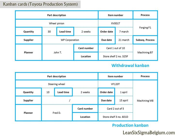 Kanban cards (Toyota Production System) Lean Six Sigma Belgium