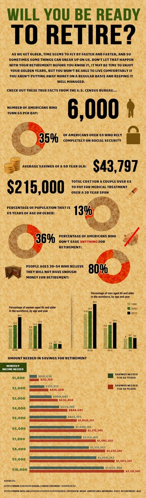 franchise infographic | ... Retire? A Glance into Financial, Retirement Statistics [Infographic