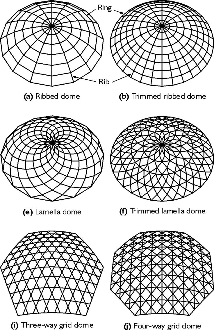 This animation is an excellent example of a geodesic dome. Much like in a truss, the triangular shapes give this type of dome its strength.