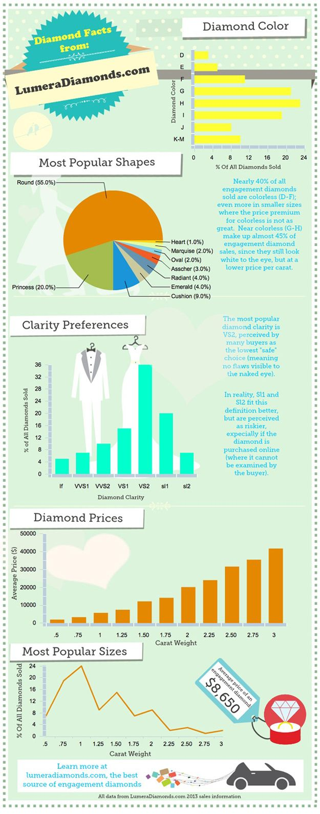 """LumeraDiamonds.com, a leading seller of certified loose diamonds has published a guide to the most common questions customers ask when trying to understand what is typical when buying a loose diamond or diamond engagement ring.The guide is available online at http://www.lumeradiamonds.com/buying-diamonds/diamond-guide and covers popular questions such as """"What is the most popular size and shape of engagement diamond?"""" and """"What is the average amount spent on a diamond?"""""""