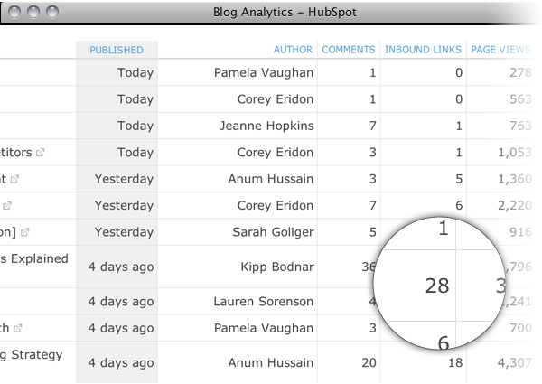 Who's your team's best blogger? Blogging analytics will let you know. http://www.hubspot.com/products/blogging-social-media/