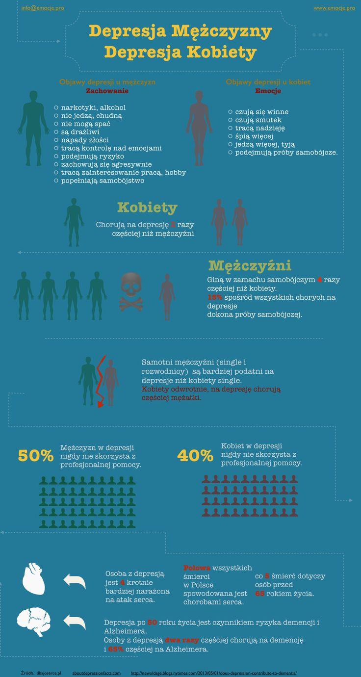 Porównanie depresji u mężczyzn i kobiet.