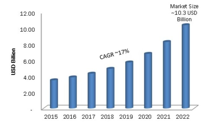 Global 3D Integrated Circuit Market, by Application (Medical, Automotive, Consumer electronics, Military), by Component (Sensors, Diodes, MEMS, Interposer), by 3D Technology (Wafer-level packaging, System Integration) - Forecast 2022