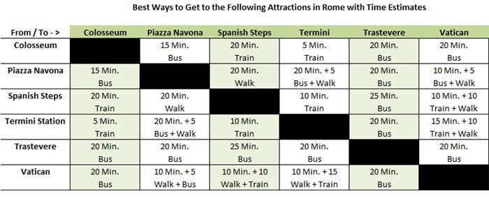 how to get around rome with luggage