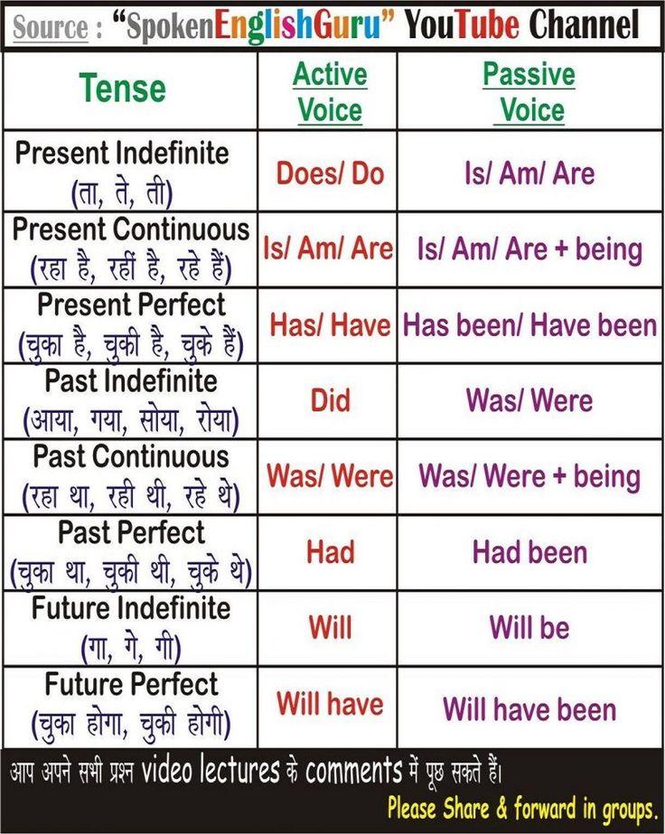 All English Charts – Spoken English Guru Tense Chart, Lively Passive Voice Chart…