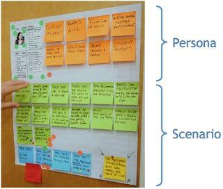 User Personas for Mobile Design and Development