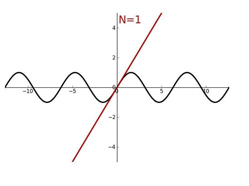 Taylor Series In mathematics, a Taylor series is a representation of a function as an infinite sum of terms that are calculated from the val...