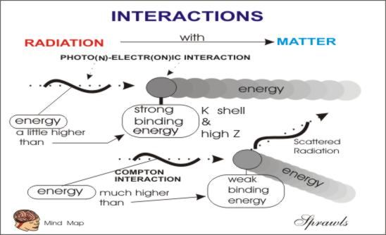 compton scatter radiation | Interactions of Radiation with Matter