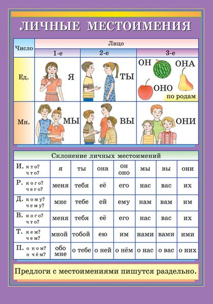 Русский язык. Начальная школа