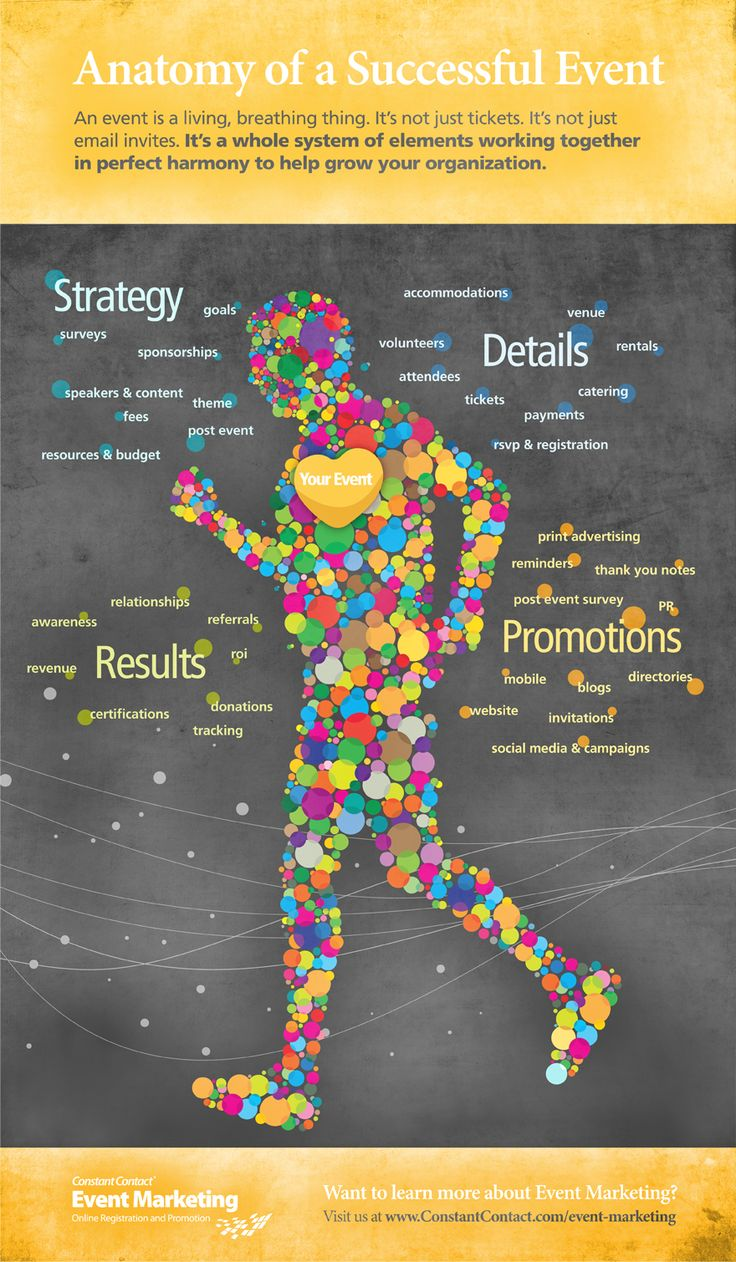 Anatomy of a Successful Event