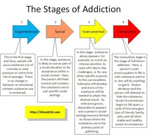 stages of alcohol addiction