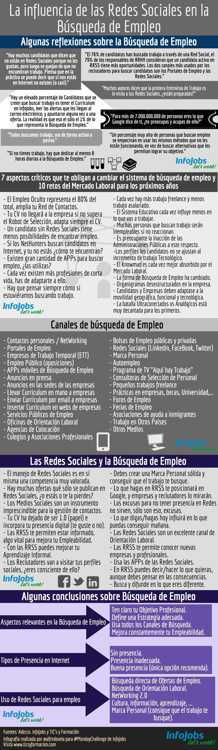 Influencia de las Redes Sociales en la Búsqueda de Empleo.
