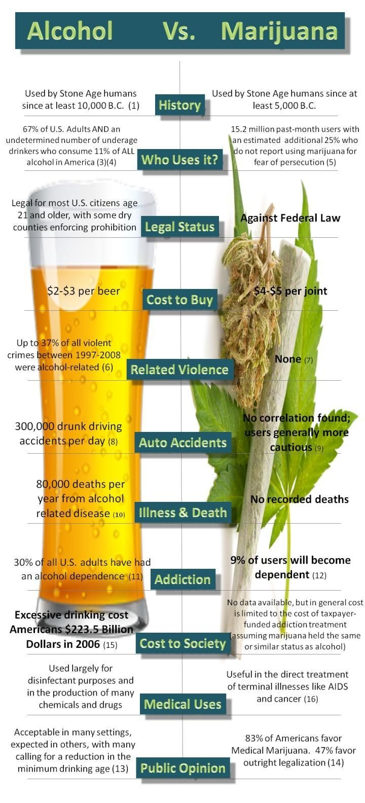 Alcohol vs Marijuana. Clearly alcohol is more dangerous.