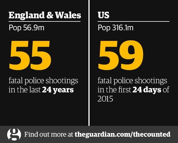 US police kill more people in days; compared to other countries in years