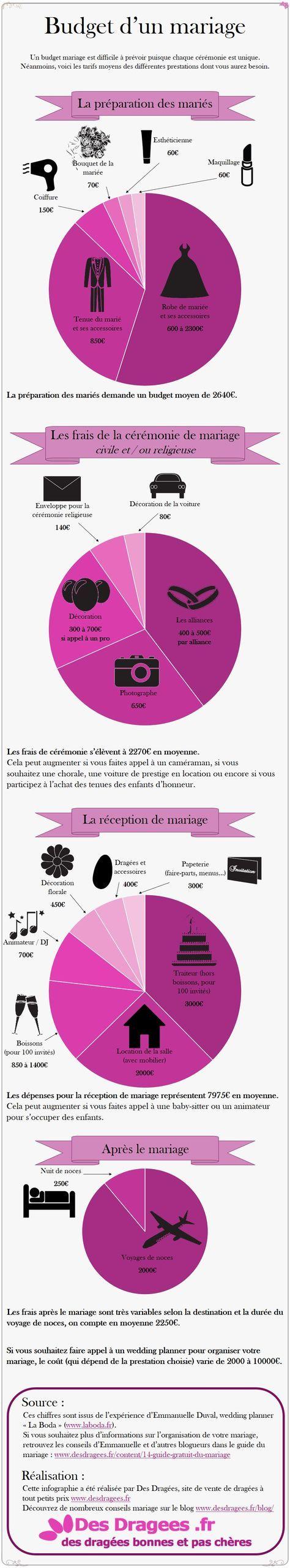 Infographie sur le budget d'un mariage