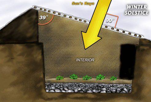 Terre - Social : Pour quelques 250 euros, il est possible de construire une serre souterraine qui vous permettra de jardiner toute l'année durant, malgré et au-delà du froid. Cette serre s'appelle ...